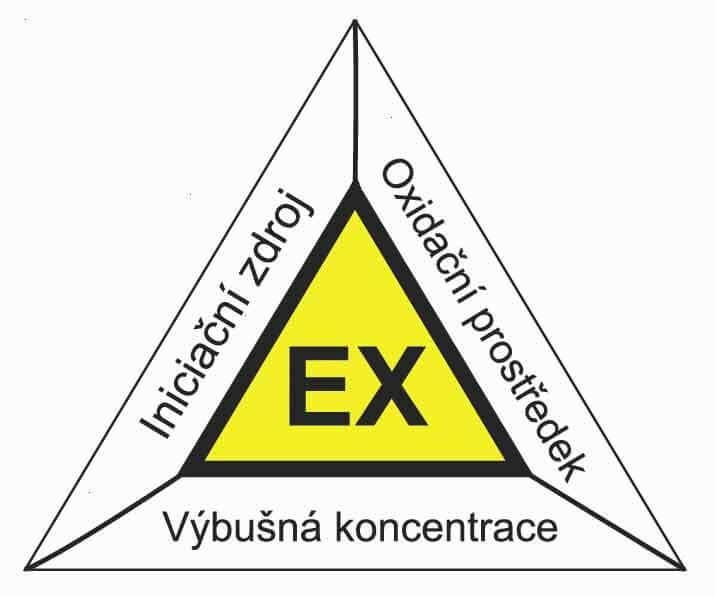 Výbuchový trojúhelník